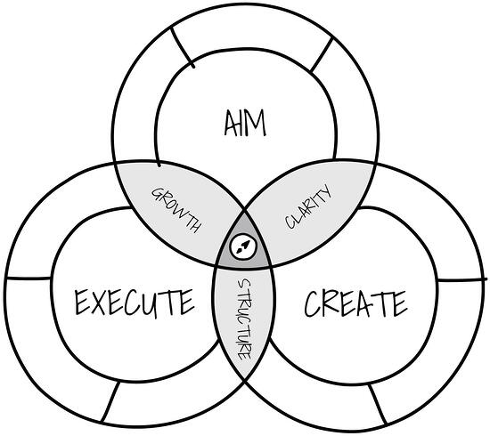 Marketing Compass Model - By Co-pilot Marketing