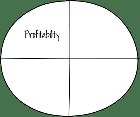 Persona Picker 4 P's - Profitability