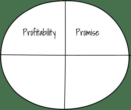 Persona Picker 4 P's - Promise
