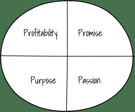 Persona Picker 4 P's - Purpose