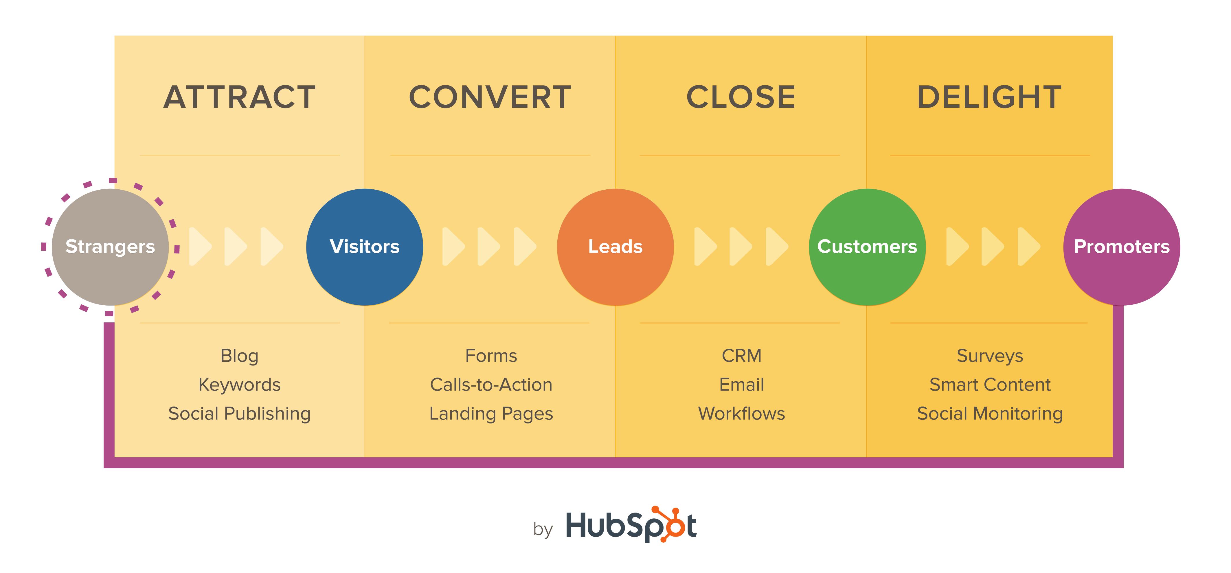 Hubspot-Inbound-Methodology