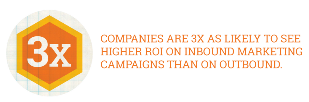 3x-higher-ROI-through-inbound-marketing.png